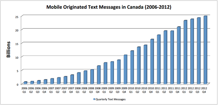 Text Messages Sent per Quarter in Canada