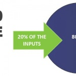 How to Increase Your Advertising Results by Applying the 80/20 Rule